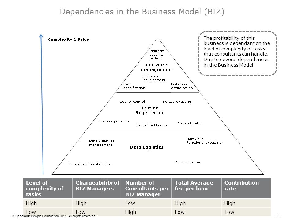 Dependencies in the Business Model (BIZ)