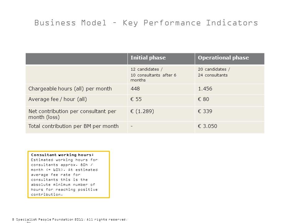 Business Model – Key Performance Indicators