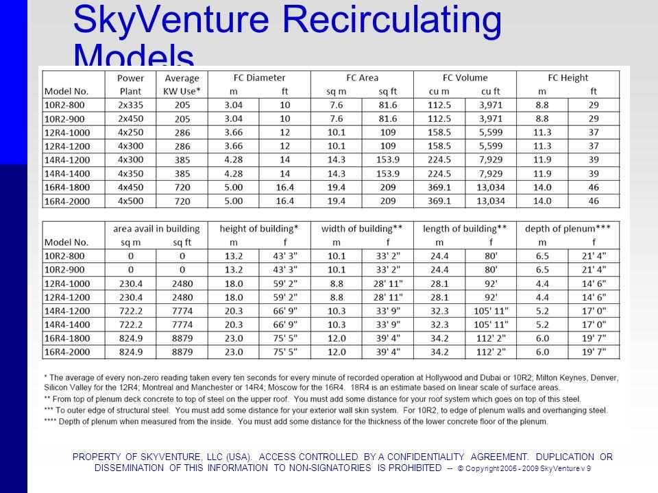 SkyVenture Recirculating Models
