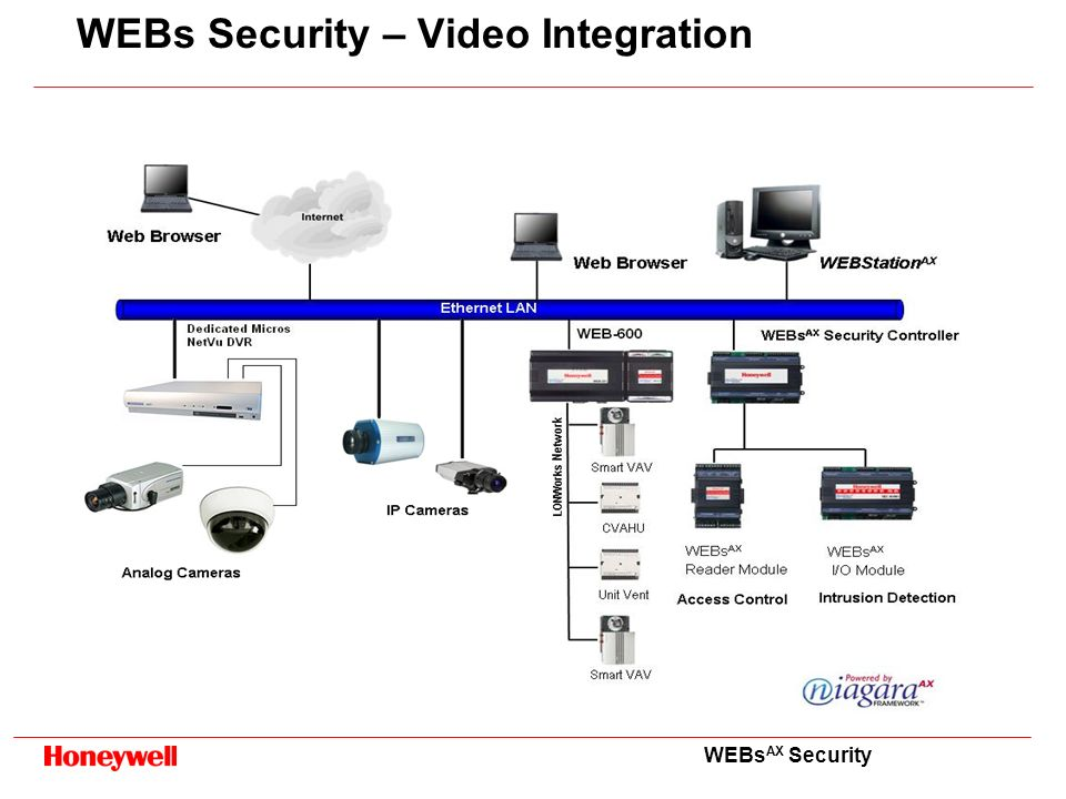 WEBs Security – Video Integration