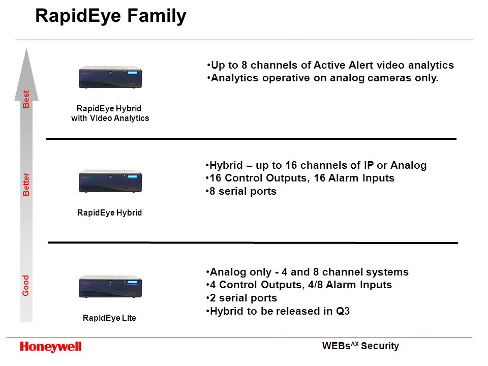 RapidEye Family Up to 8 channels of Active Alert video analytics