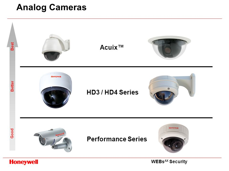 Analog Cameras Acuix™ HD3 / HD4 Series Performance Series Best Better
