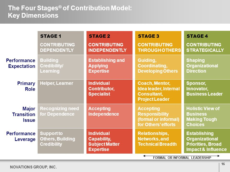 The Four Stages® of Contribution Model: Key Dimensions