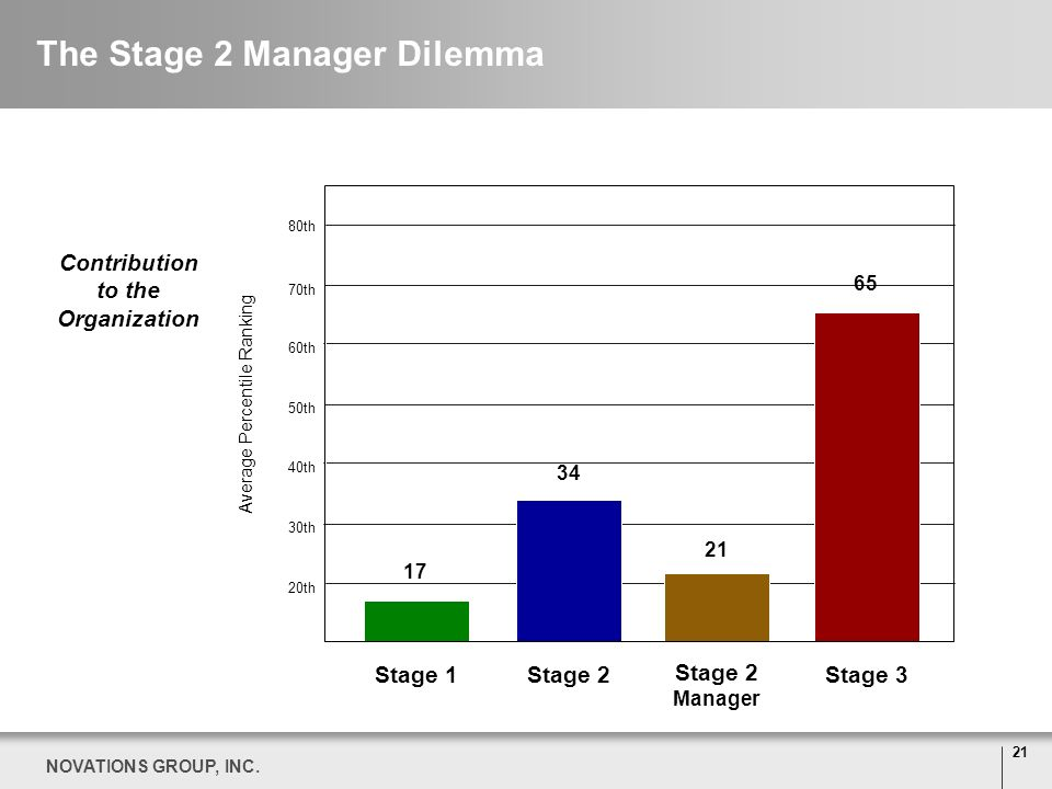 The Stage 2 Manager Dilemma