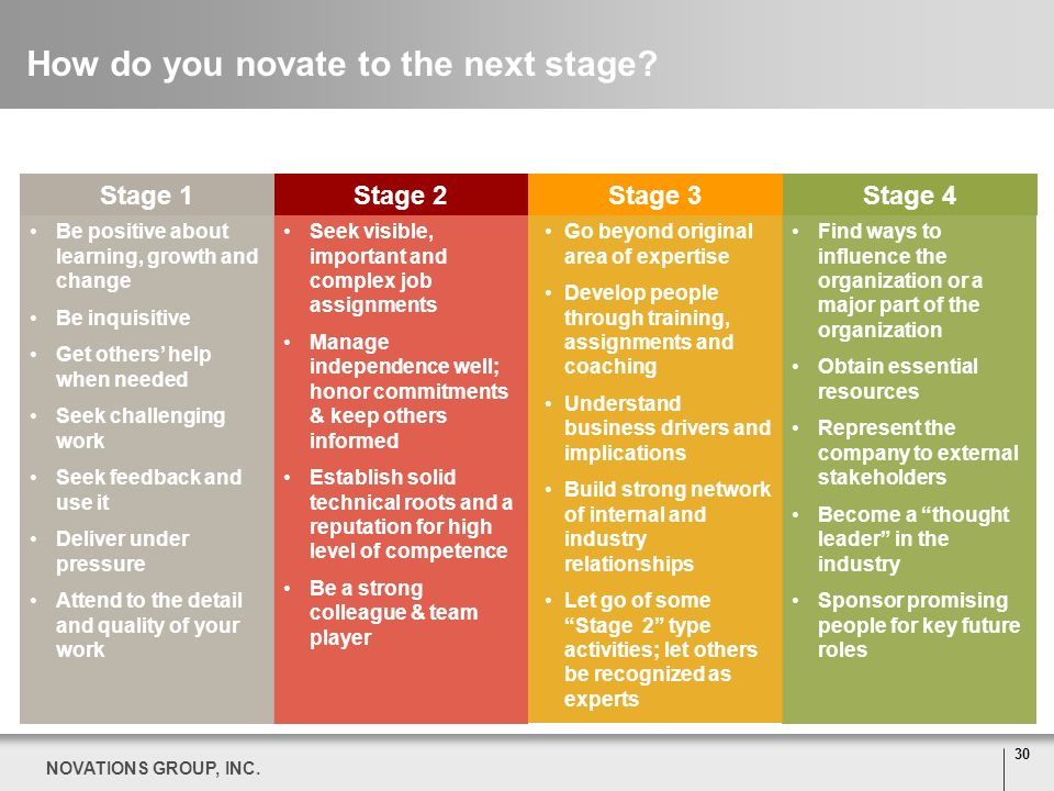 How do you novate to the next stage