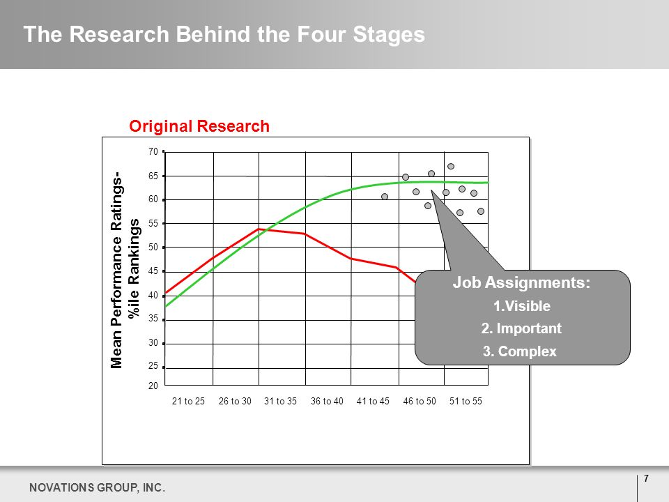 The Research Behind the Four Stages