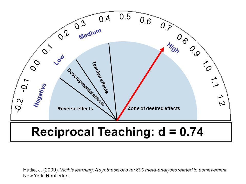 Reciprocal Teaching: d = 0.74