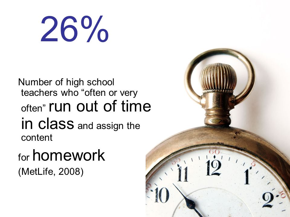 26%Number of high school teachers who often or very often run out of time in class and assign the content.