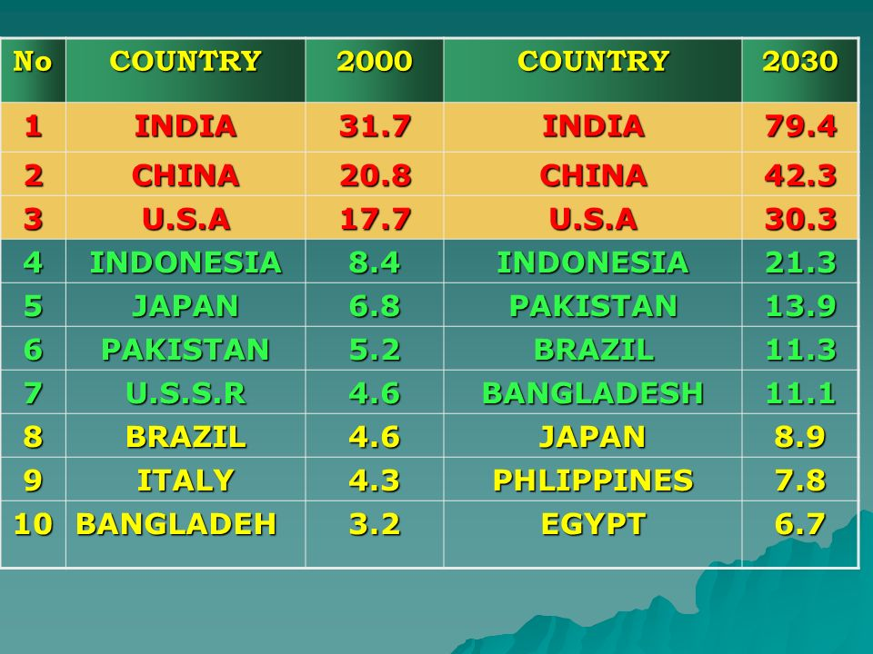 NoCOUNTRY. 2000. 2030. 1. INDIA. 31.7. 79.4. 2. CHINA. 20.8. 42.3. 3. U.S.A. 17.7. 30.3. 4. INDONESIA.