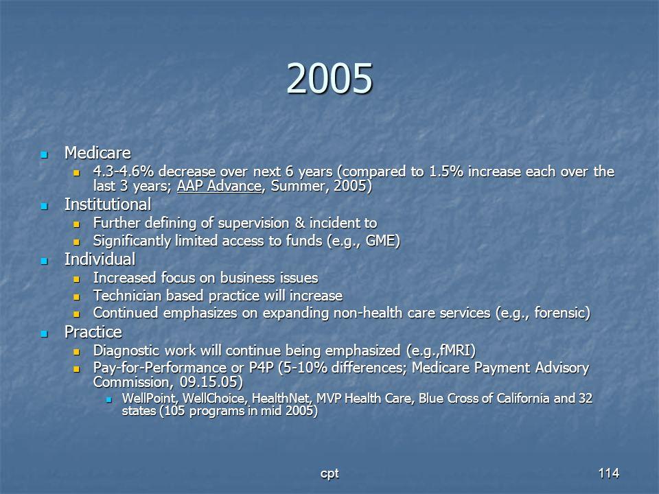 2005 Medicare Institutional Individual Practice