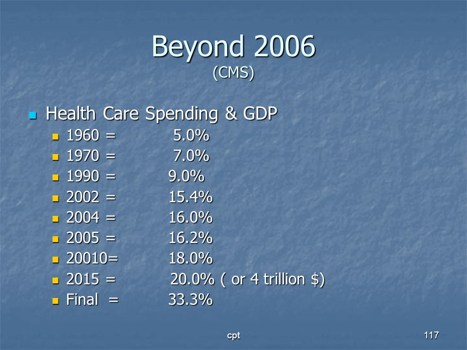 Beyond 2006 (CMS) Health Care Spending & GDP 1960 = 5.0% 1970 = 7.0%