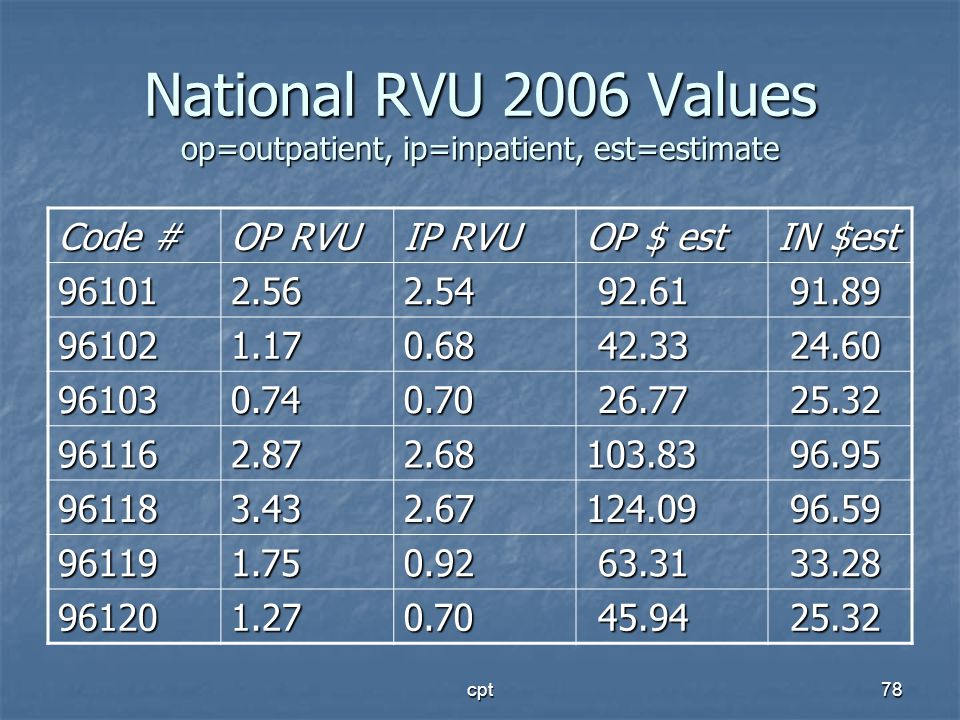 National RVU 2006 Values op=outpatient, ip=inpatient, est=estimate