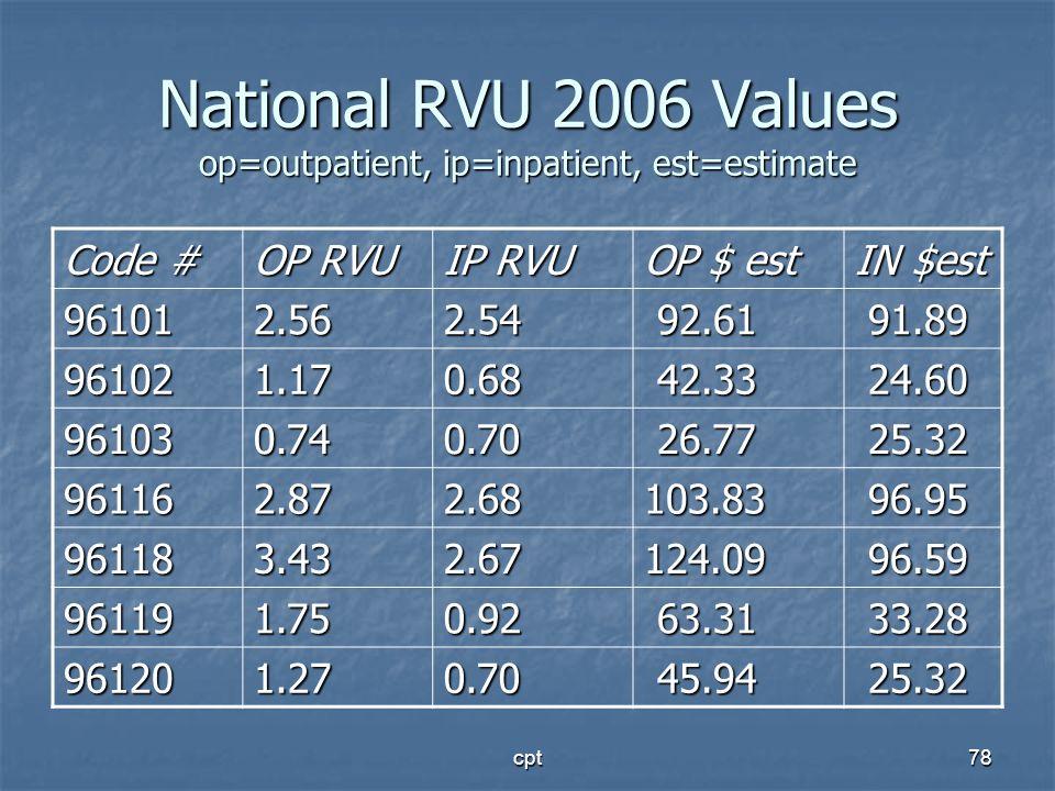 National RVU 2006 Values op=outpatient, ip=inpatient, est=estimate