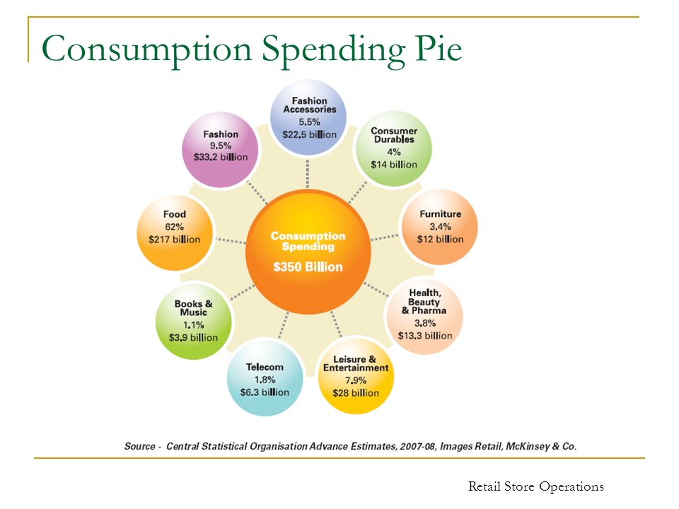 Consumption Spending Pie