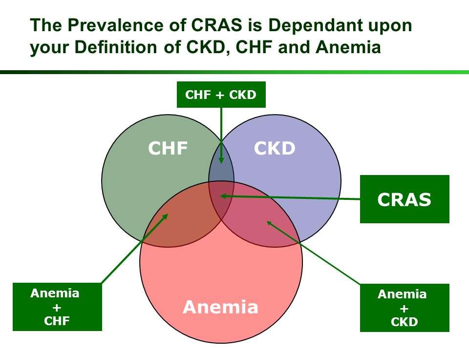 The Prevalence of CRAS is Dependant upon your Definition of CKD, CHF and Anemia