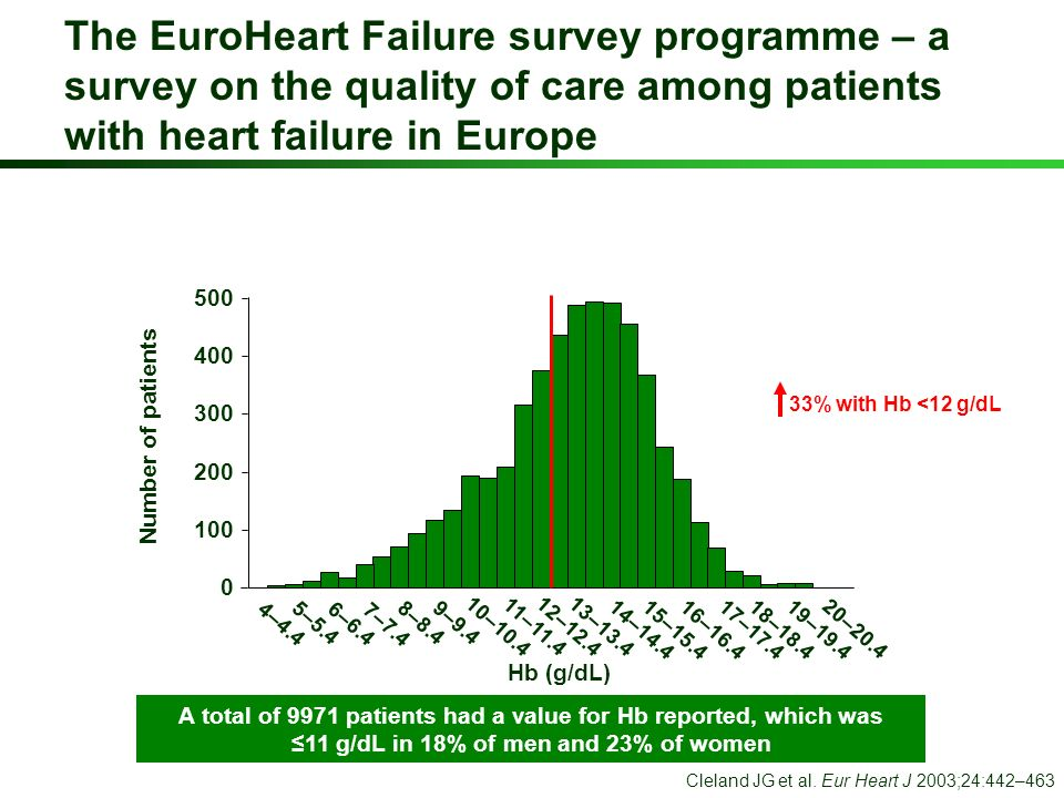 The EuroHeart Failure survey programme – a survey on the quality of care among patients with heart failure in Europe