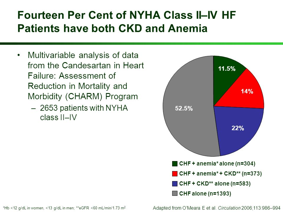 Fourteen Per Cent of NYHA Class II–IV HF Patients have both CKD and Anemia