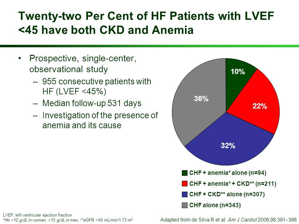 Twenty-two Per Cent of HF Patients with LVEF <45 have both CKD and Anemia