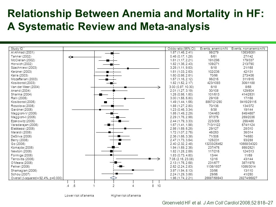Relationship Between Anemia and Mortality in HF: A Systematic Review and Meta-analysis