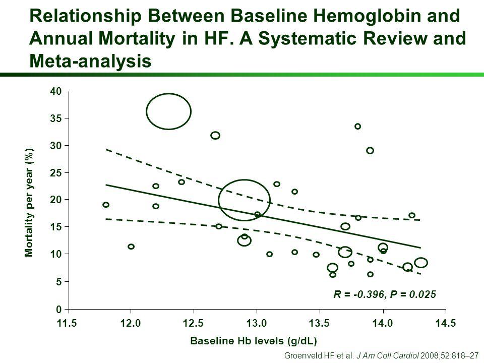 Baseline Hb levels (g/dL)