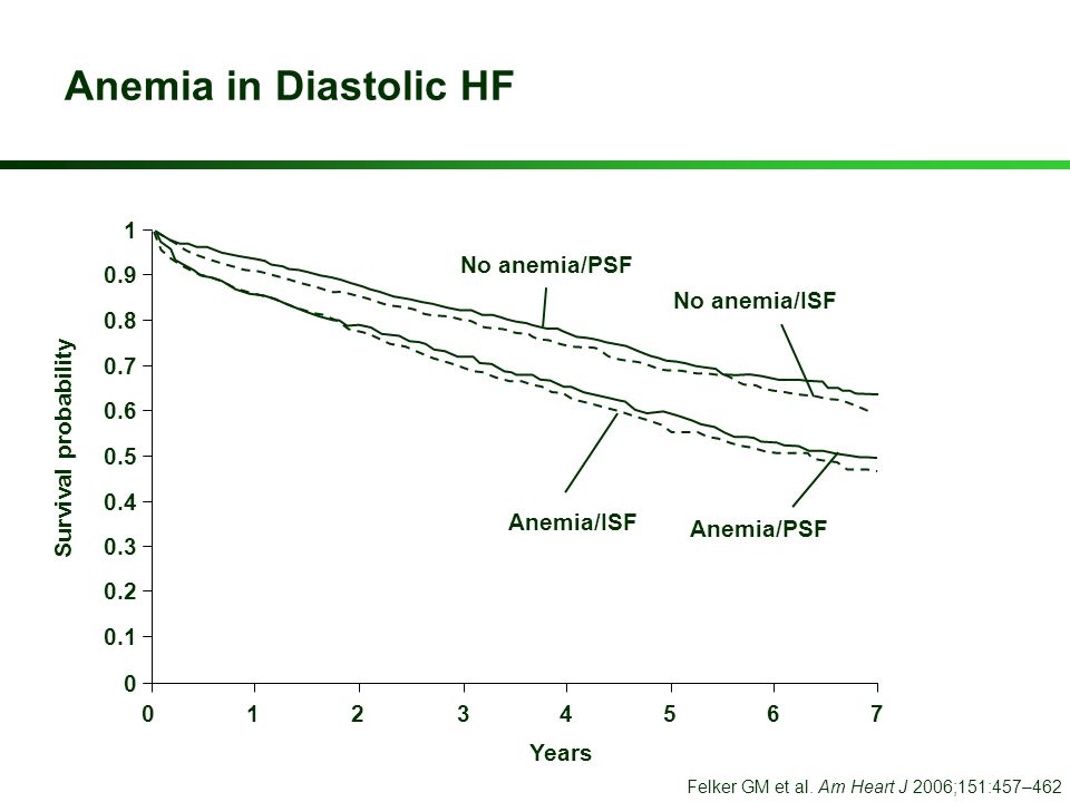 Anemia in Diastolic HF 1 No anemia/PSF 0.9 No anemia/ISF 0.8 0.7 0.6