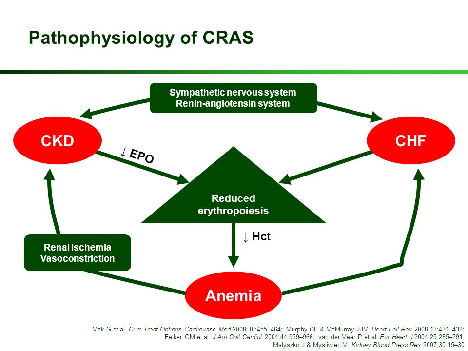 Pathophysiology of CRAS