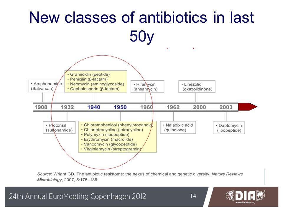 New classes of antibiotics in last 50y