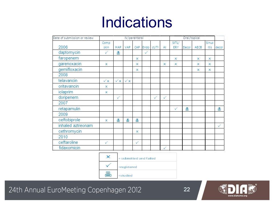 Indications 2006 daptomycin P 6 faropenem O garenoxacin gemifloxacin