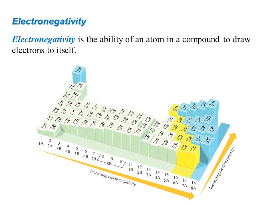 Electronegativity Electronegativity is the ability of an atom in a compound to draw electrons to itself.