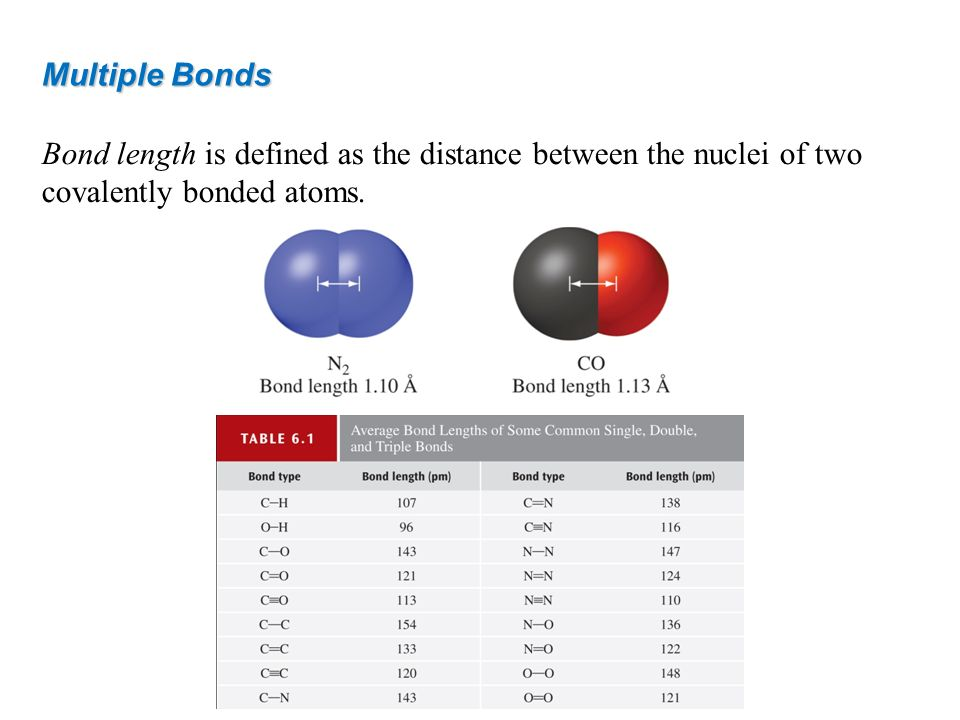 Multiple Bonds Bond length is defined as the distance between the nuclei of two covalently bonded atoms.