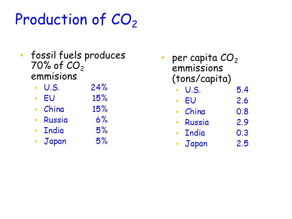 Production of CO2 fossil fuels produces 70% of CO2 emmisions