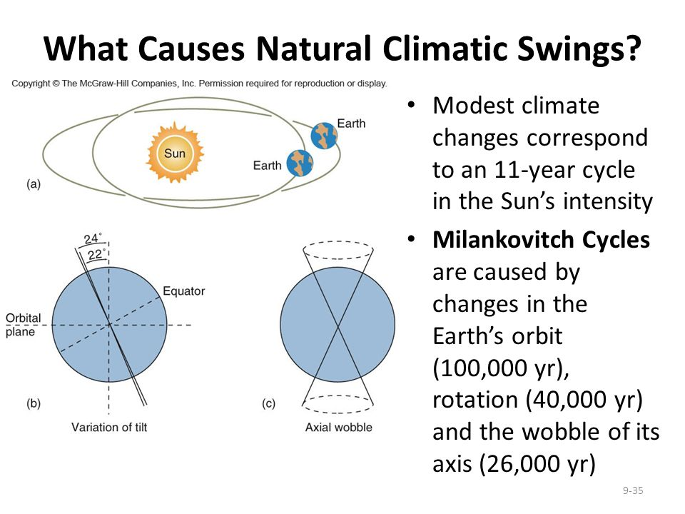 What Causes Natural Climatic Swings