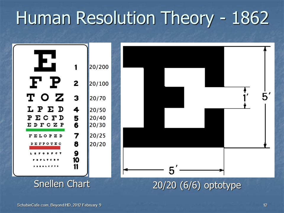 Human Resolution Theory - 1862