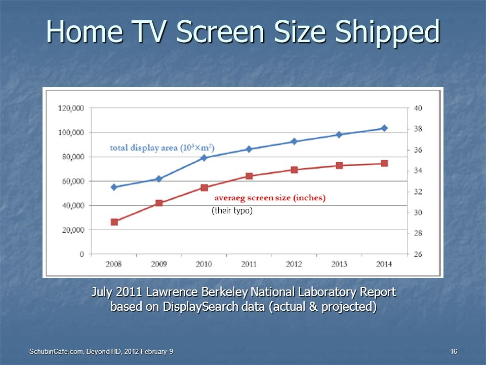 Home TV Screen Size Shipped