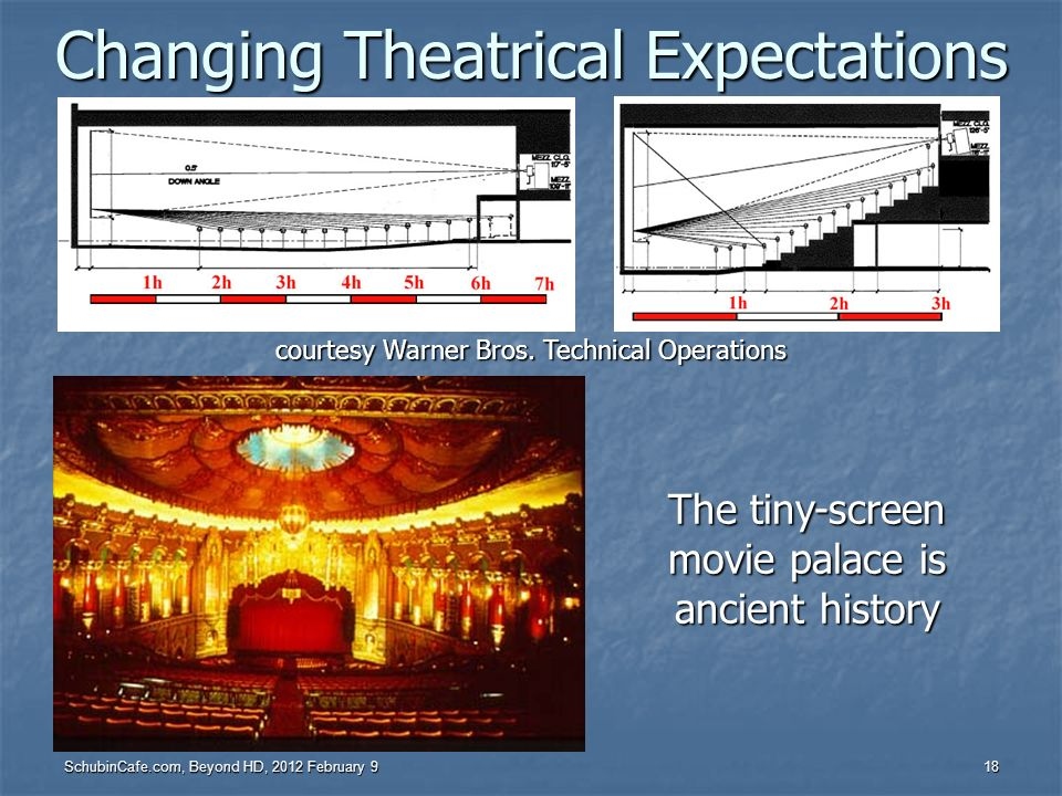 Changing Theatrical Expectations