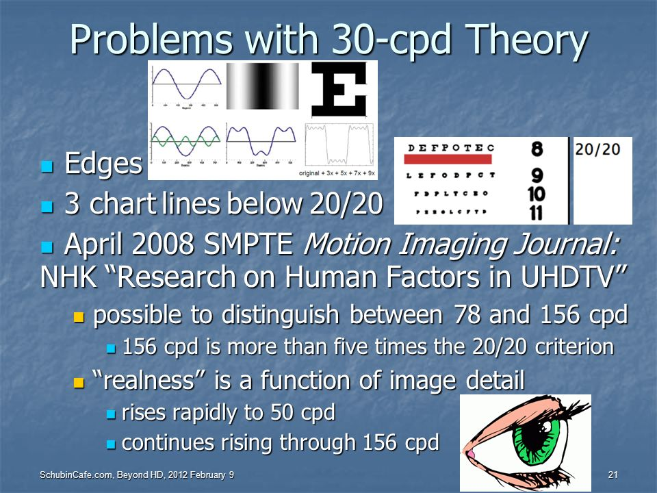Problems with 30-cpd Theory