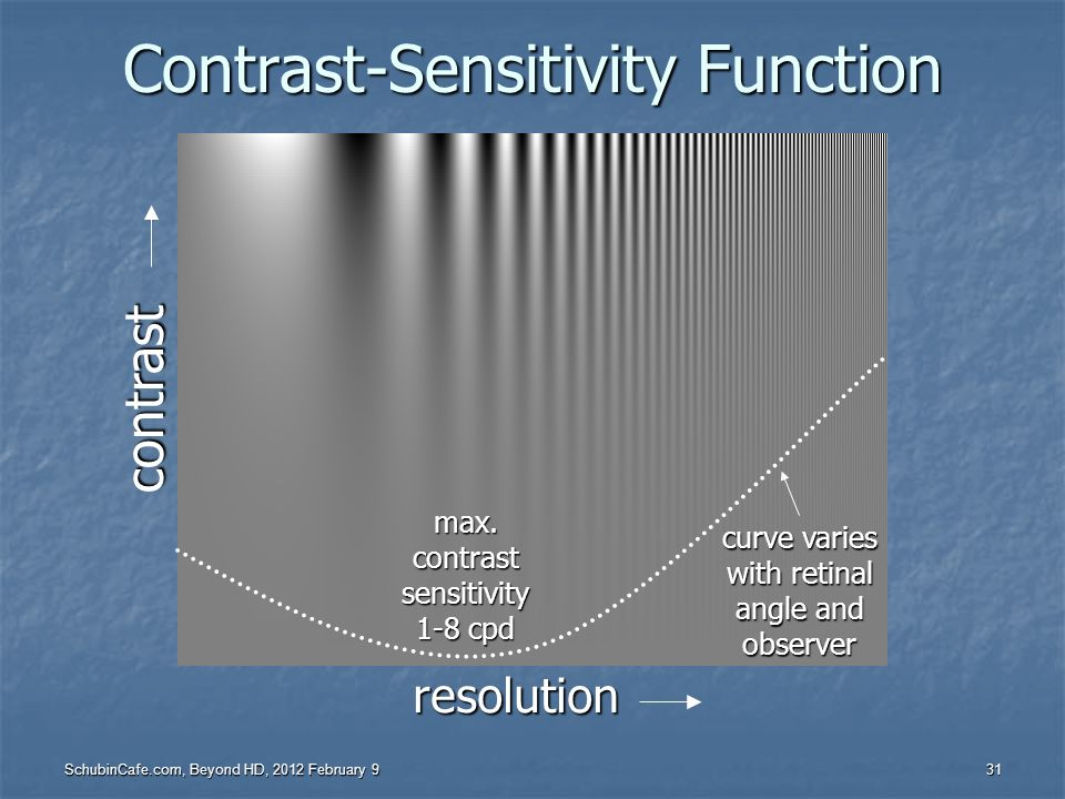 Contrast-Sensitivity Function