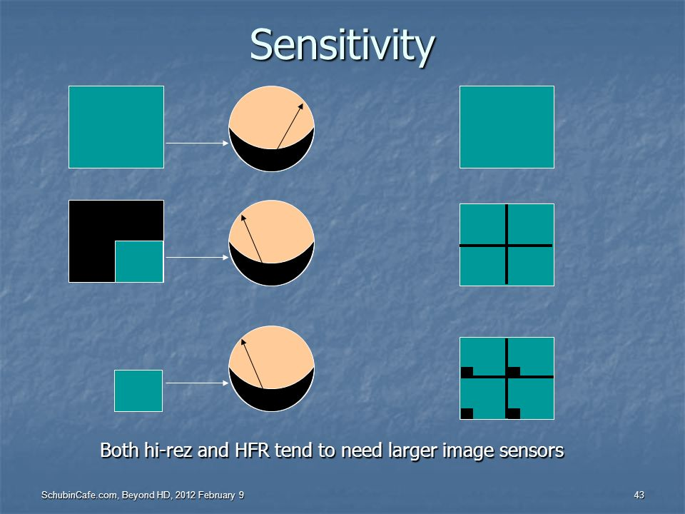 Both hi-rez and HFR tend to need larger image sensors