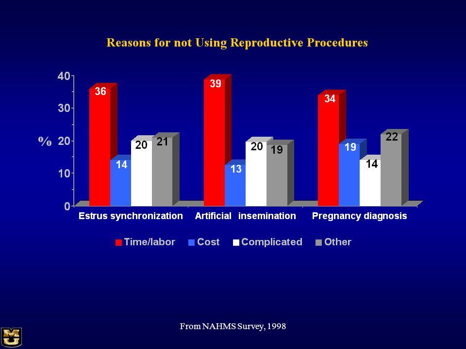 From NAHMS Survey, 1998