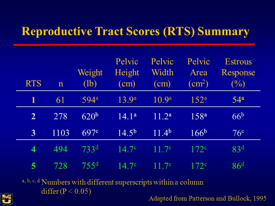 Reproductive Tract Scores (RTS) Summary