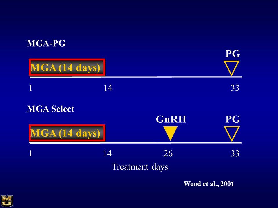 PG MGA (14 days) MGA (14 days) PG GnRH MGA-PG 1 14 33 MGA Select