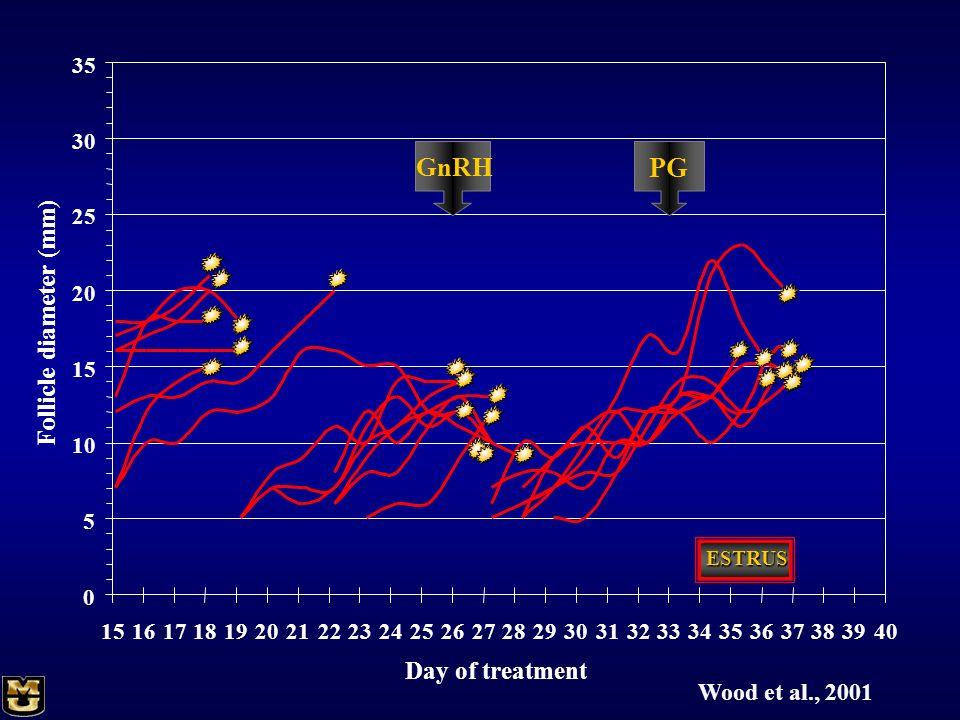 PG GnRH Follicle diameter (mm) Day of treatment Wood et al., 2001 5 10