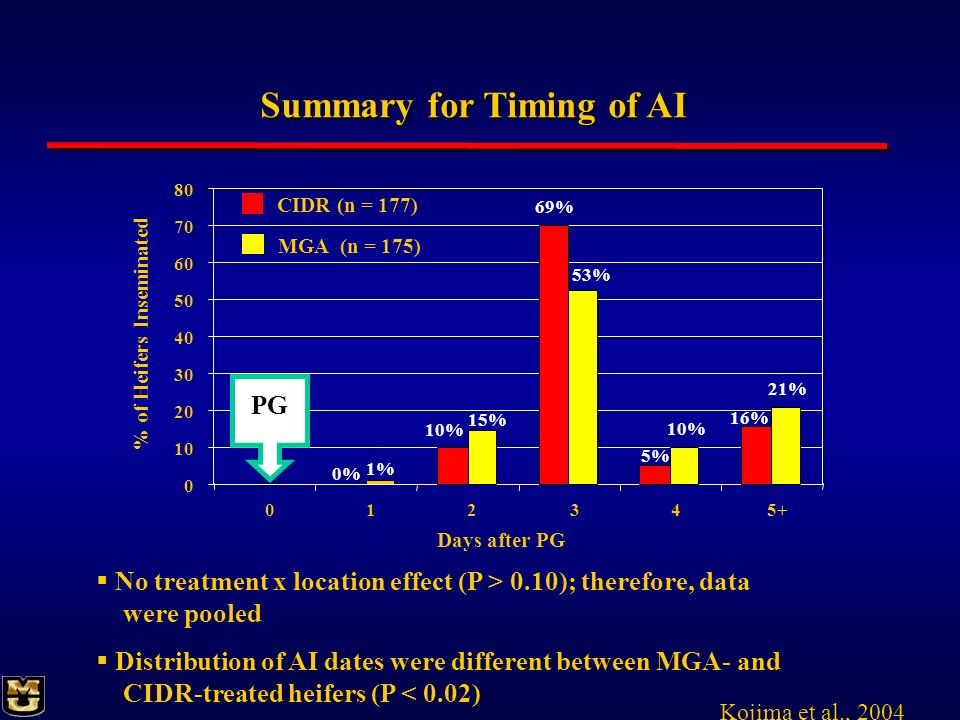 Summary for Timing of AI % of Heifers Inseminated