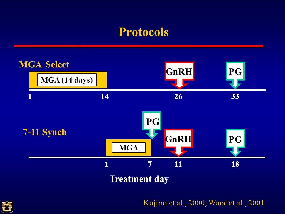 Protocols MGA Select GnRH PG PG 7-11 Synch GnRH PG Treatment day