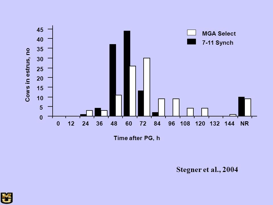 Stegner et al., 2004 45 MGA Select 40 7-11 Synch 35 30 25