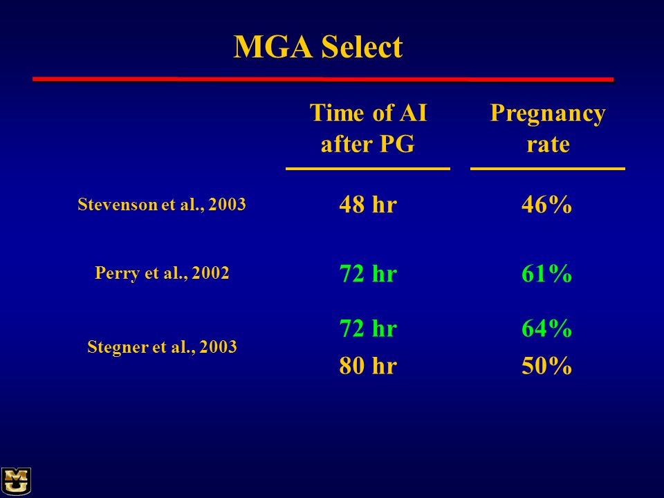 MGA Select Time of AI after PG Pregnancy rate 48 hr 46% 72 hr 61%