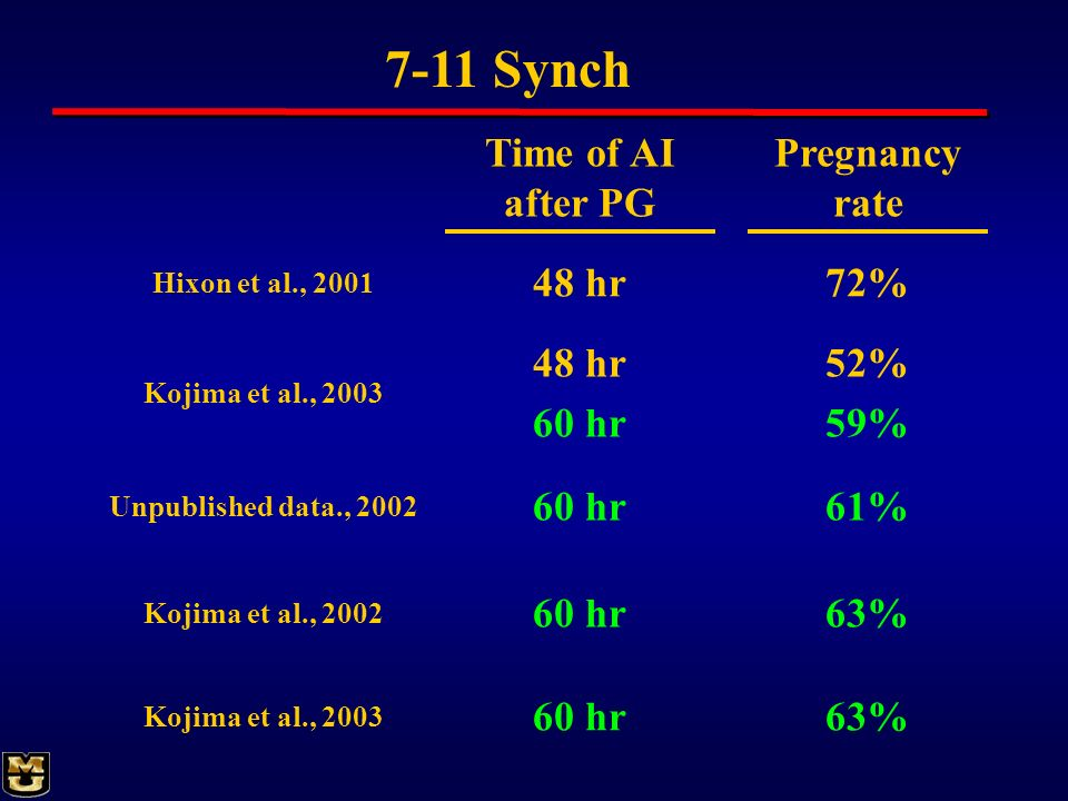 7-11 Synch Time of AI after PG Pregnancy rate 48 hr 72% 48 hr 60 hr