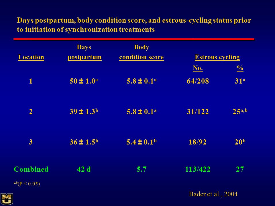 Days postpartum, body condition score, and estrous-cycling status prior to initiation of synchronization treatments