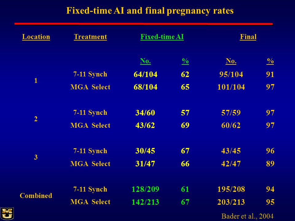 Fixed-time AI and final pregnancy rates