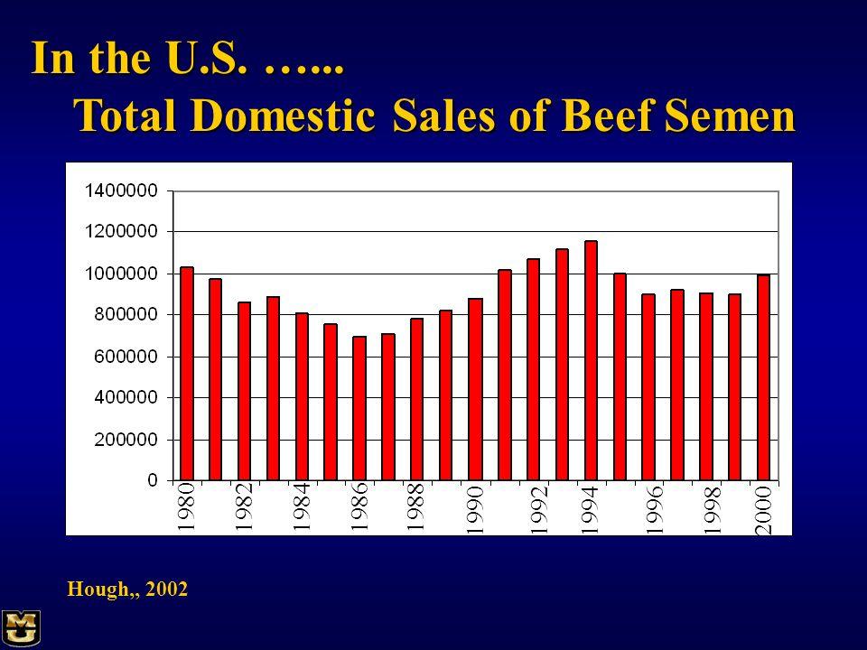 Total Domestic Sales of Beef Semen